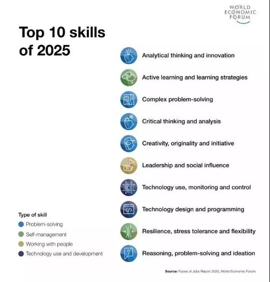 List of top 10 skills of 2025